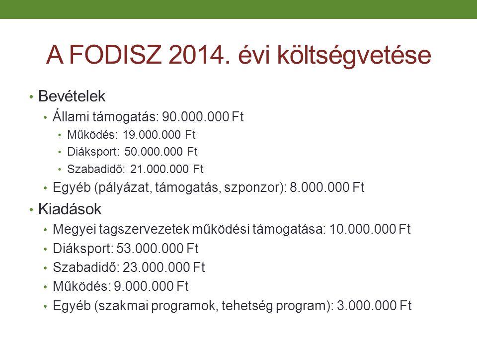 A FODISZ 2014. évi költségvetése Bevételek Állami támogatás: 90.000.000 Ft Működés: 19.000.000 Ft Diáksport: 50.000.000 Ft Szabadidő: 21.000.000 Ft Eg