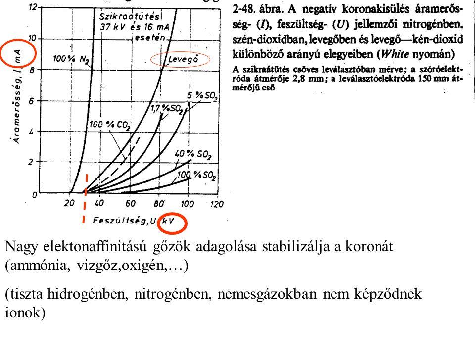 Nagy elektonaffinitású gőzök adagolása stabilizálja a koronát (ammónia, vizgőz,oxigén,…) (tiszta hidrogénben, nitrogénben, nemesgázokban nem képződnek
