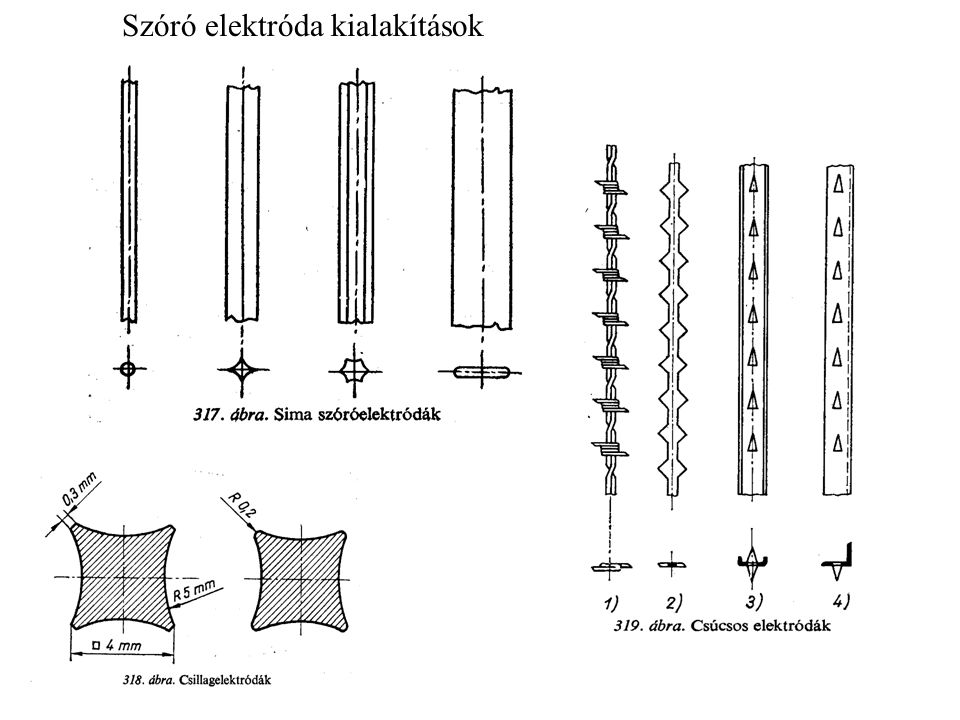 Szóró elektróda kialakítások