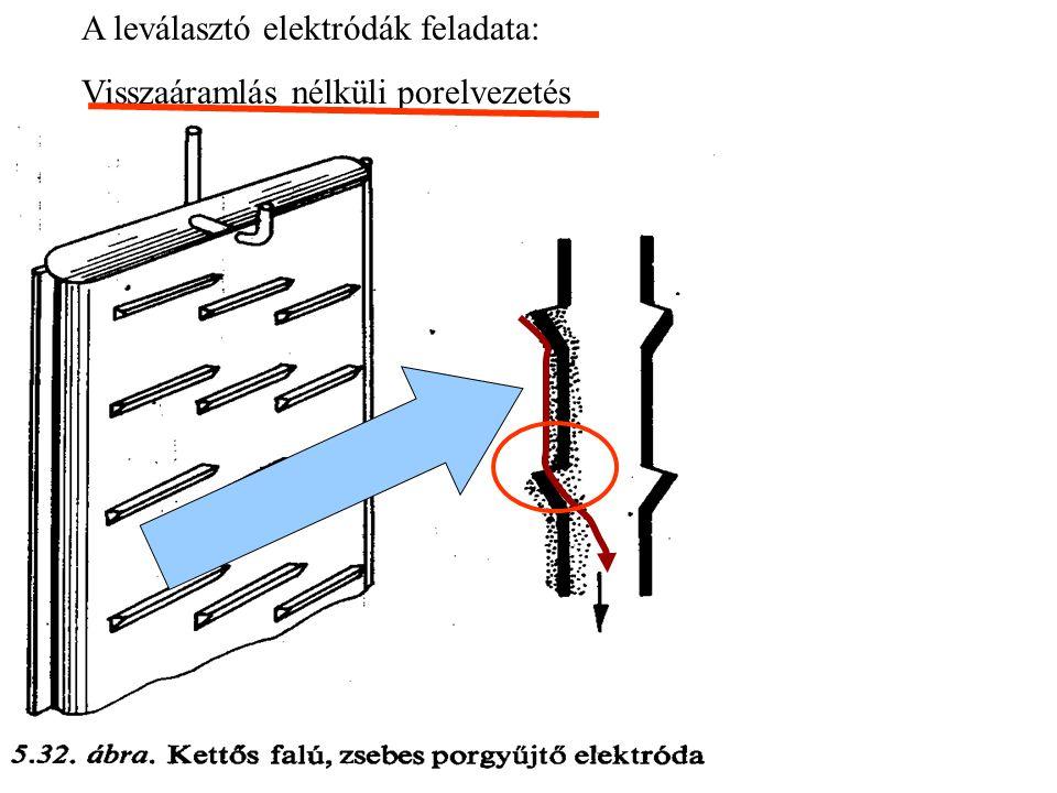 A leválasztó elektródák feladata: Visszaáramlás nélküli porelvezetés
