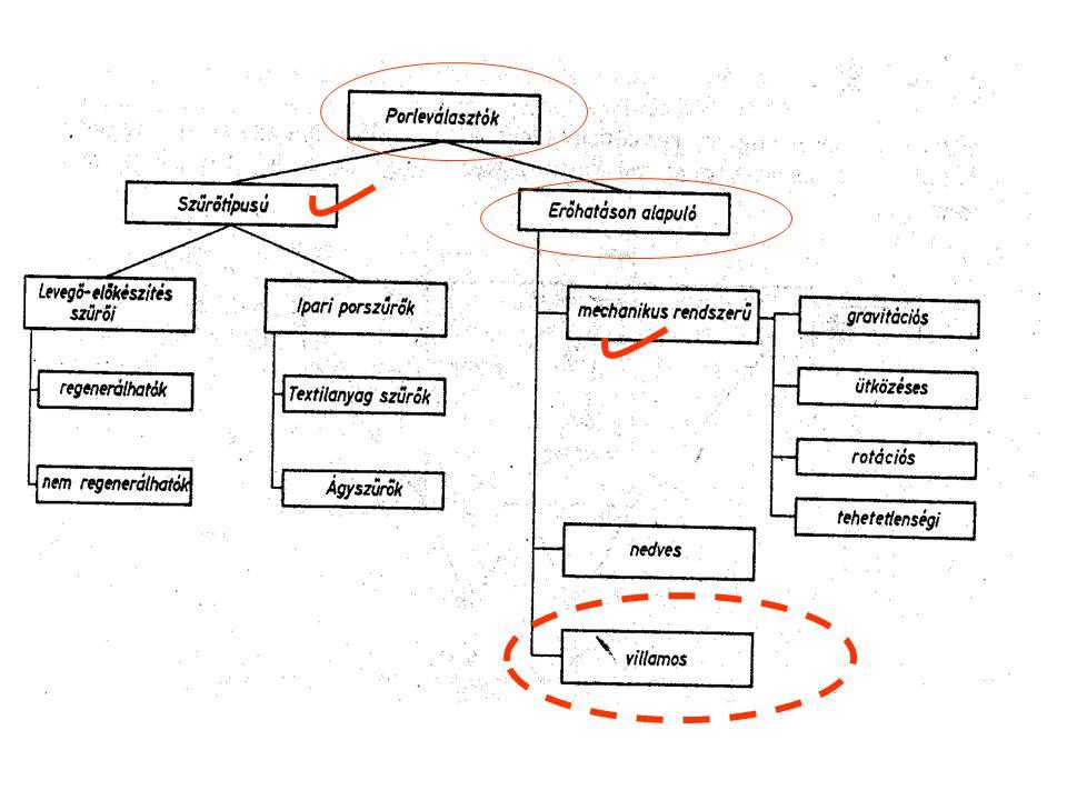 η Ö = f( v oe, elektródák távolsága és hossza, v GÁZ, leválasztó felület mérete, gáz térfogatárama ) Pl.