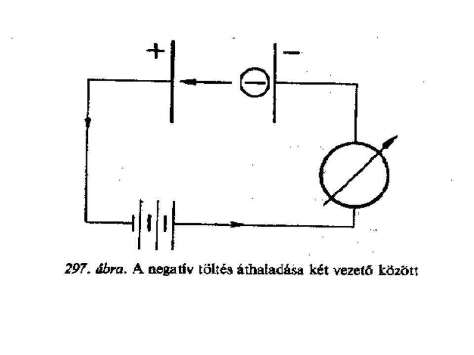 Előnyei: -Jó leválasztóképesség -Kis nyomásveszteség (50…200Pa) -Energiaigénye alacsony -Működése folyamatos -Működési tartománya széles (c BE = 5mg/m 3 …50g/m 3 ) (5m 3 /h…..5.10 6 m 3 /h ) -Agresszív gázok esetén is alkalmazható -Magas hőmérsékleten is üzemeltethető -Mozgó alkatrésze kevés -Csepp és köd is leválasztható ( száraz-nedves üzem ) Villamos leválasztók