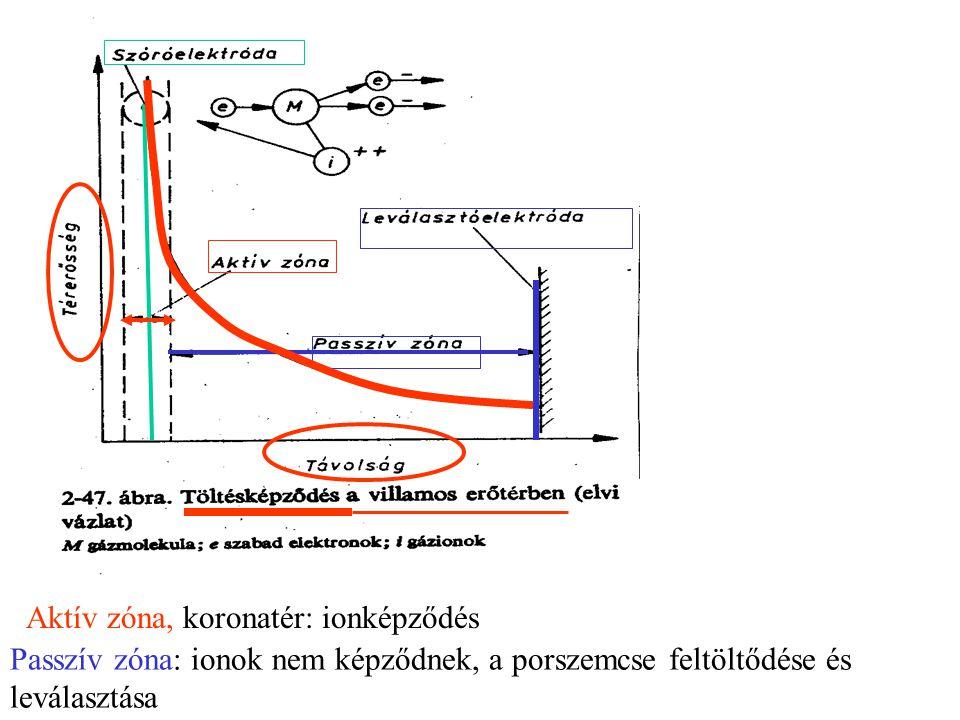 Passzív zóna: ionok nem képződnek, a porszemcse feltöltődése és leválasztása Aktív zóna, koronatér: ionképződés