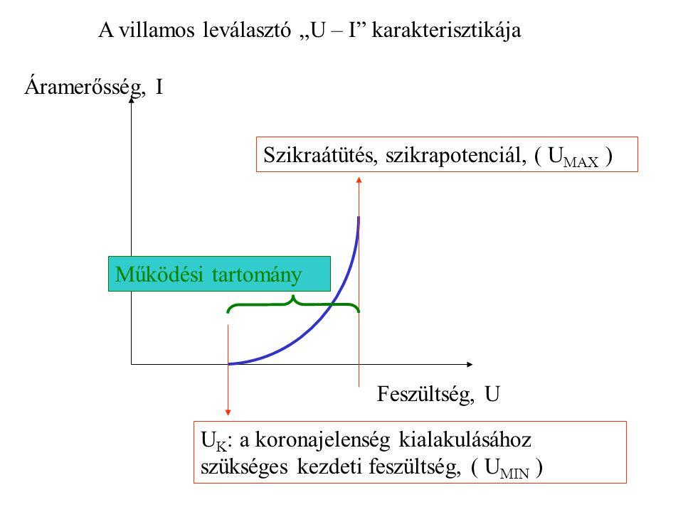 Feszültség, U Áramerősség, I U K : a koronajelenség kialakulásához szükséges kezdeti feszültség, ( U MIN ) Szikraátütés, szikrapotenciál, ( U MAX ) Mű
