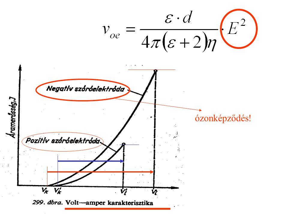 Nagy elektonaffinitású gőzök adagolása stabilizálja a koronát (ammónia, vizgőz,oxigén,…) (tiszta hidrogénben, nitrogénben, nemesgázokban nem képződnek ionok)