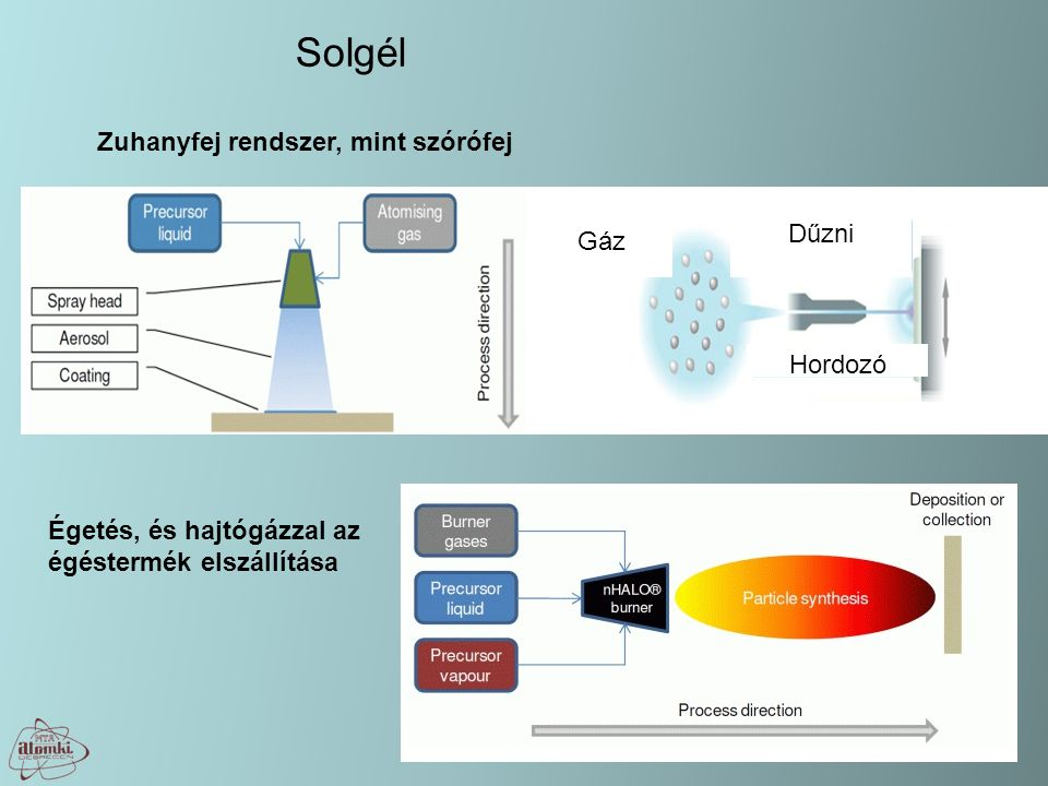 Solgél Égetés, és hajtógázzal az égéstermék elszállítása Zuhanyfej rendszer, mint szórófej Gáz Hordozó Dűzni