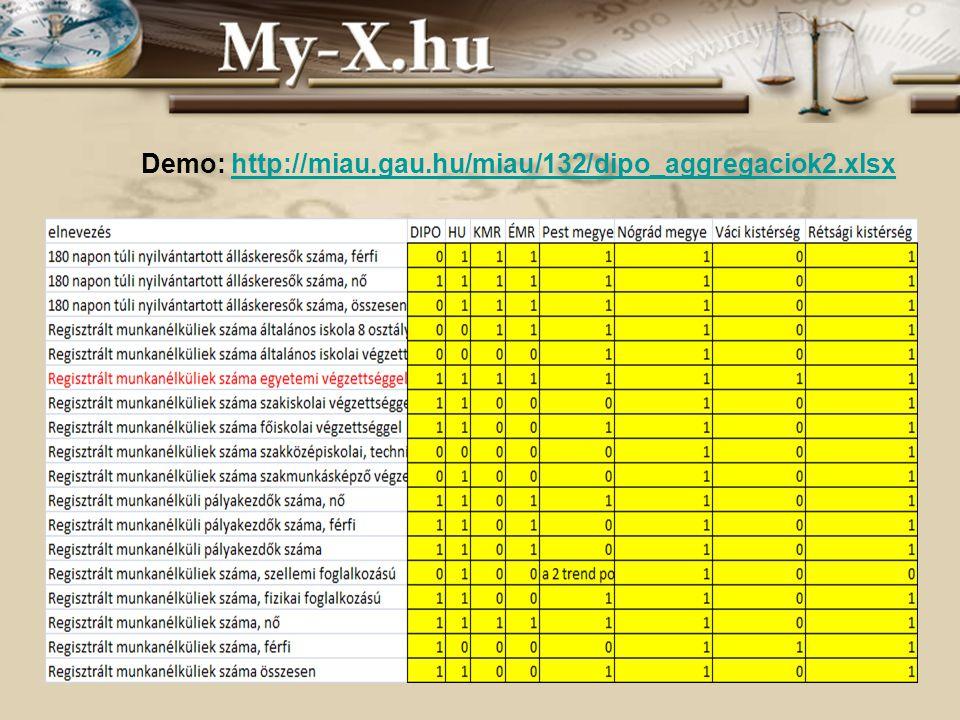 INNOCSEKK 156/2006 Demo: http://miau.gau.hu/miau/132/dipo_aggregaciok2.xlsxhttp://miau.gau.hu/miau/132/dipo_aggregaciok2.xlsx