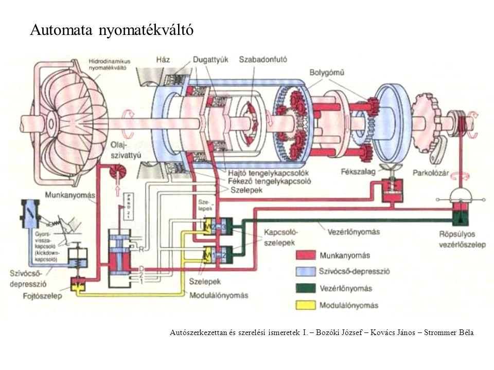 Automata nyomatékváltó: A nyomatékváltó olajok SzűrőOlajjáratok