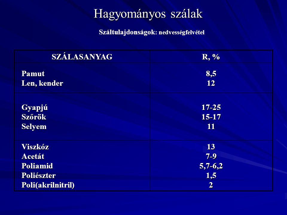 SZÁLASANYAG R, % Pamut Len, kender 8,512 GyapjúSzőrökSelyem17-2515-1711 ViszkózAcetátPoliamidPoliészterPoli(akrilnitril)137-95,7-6,21,52 Száltulajdons