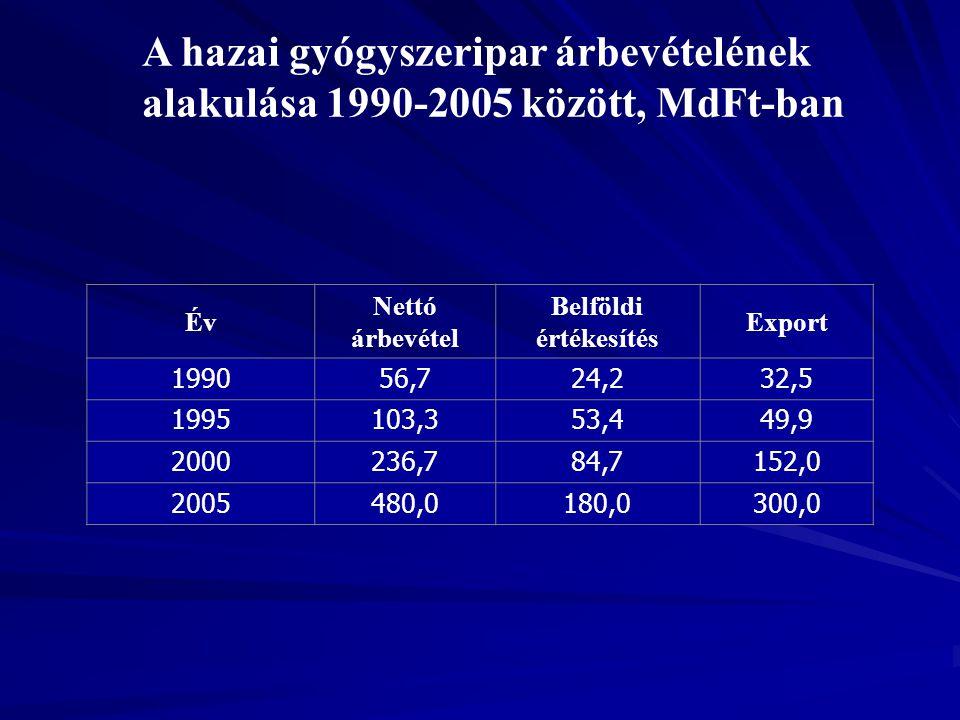 A hazai gyógyszeripar árbevételének alakulása 1990-2005 között, MdFt-ban Év Nettó árbevétel Belföldi értékesítés Export 199056,724,232,5 1995103,353,4