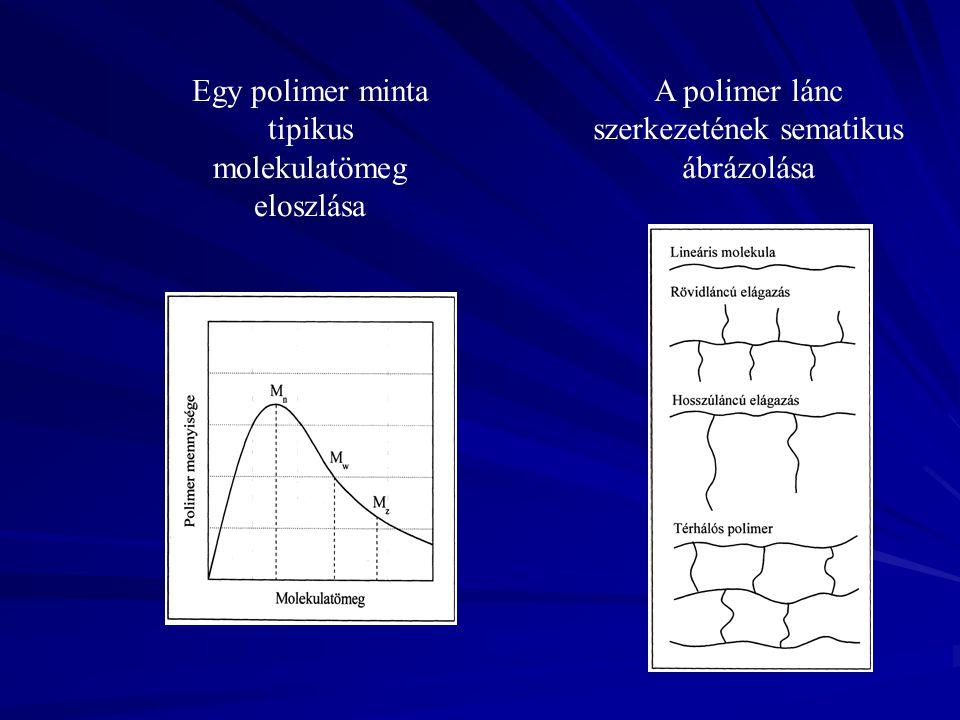 A polimer lánc szerkezetének sematikus ábrázolása Egy polimer minta tipikus molekulatömeg eloszlása