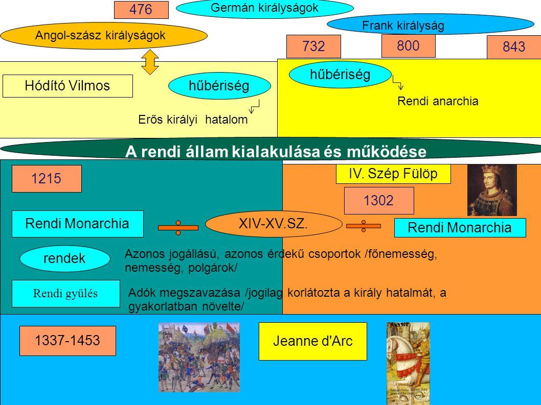 Germán királyságok 1215 Rendi Monarchia Erős királyi hatalom Rendi anarchia IV.