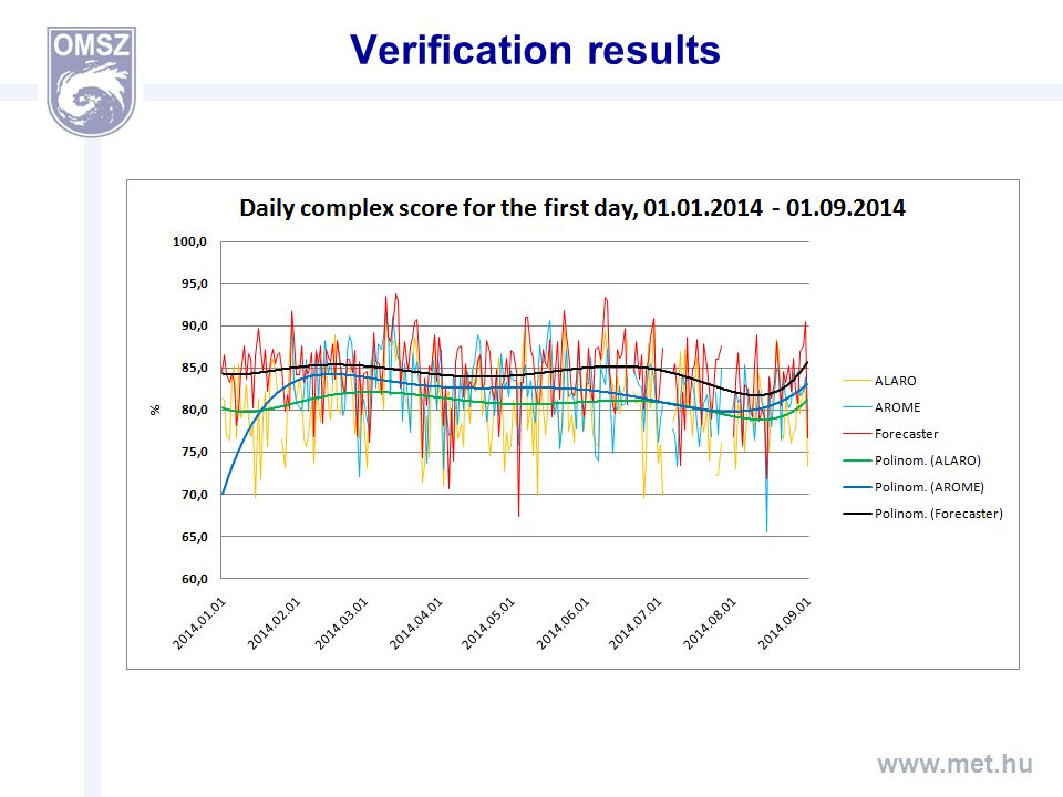 www.met.hu Verification results