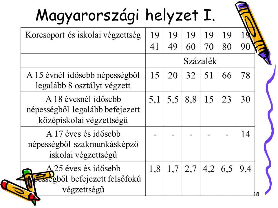 18 Magyarországi helyzet I. Korcsoport és iskolai végzettség 19 41 19 49 19 60 19 70 19 80 19 90 Százalék A 15 évnél idősebb népességből legalább 8 os