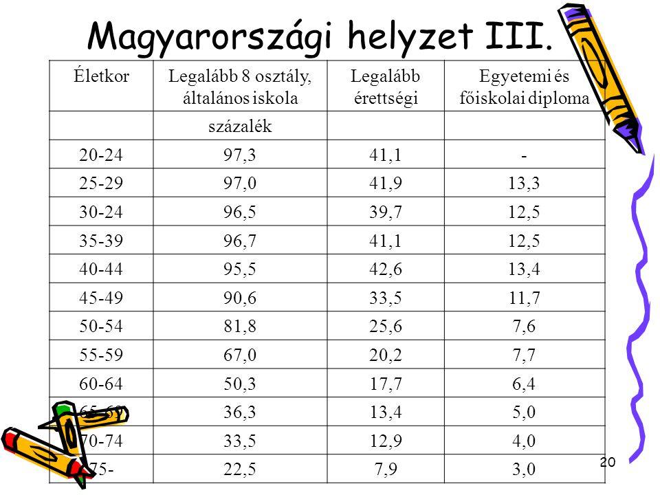 20 Magyarországi helyzet III. ÉletkorLegalább 8 osztály, általános iskola Legalább érettségi Egyetemi és főiskolai diploma százalék 20-2497,341,1- 25-