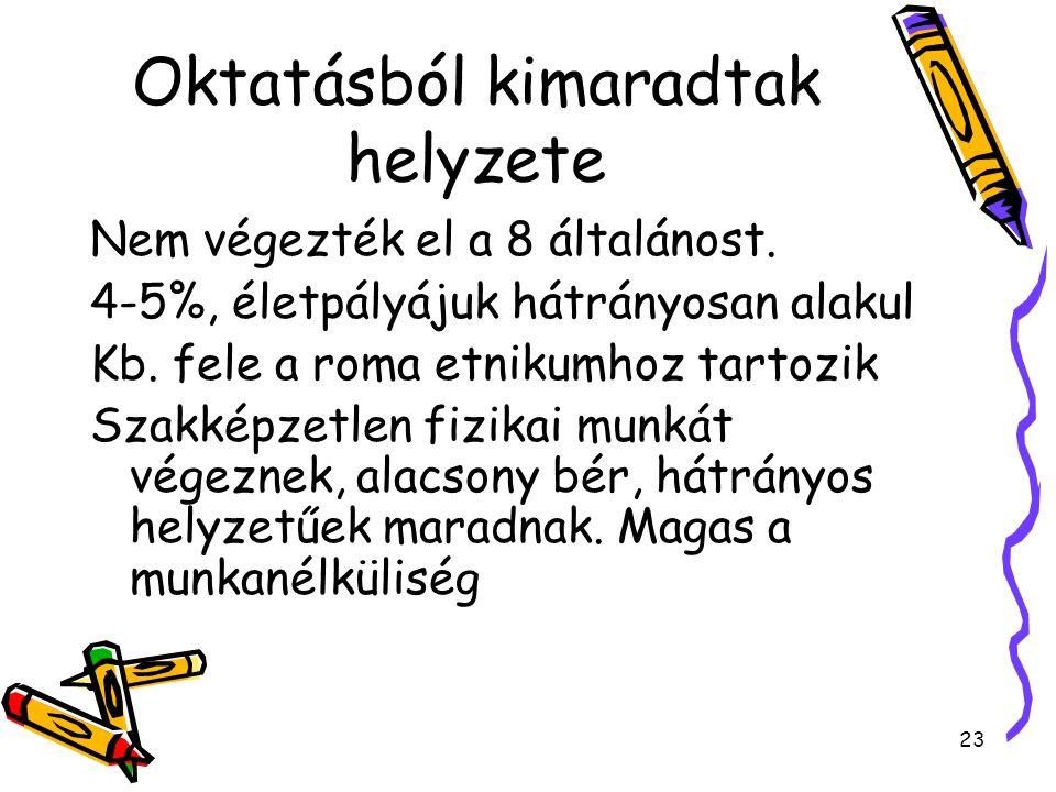 23 Oktatásból kimaradtak helyzete Nem végezték el a 8 általánost. 4-5%, életpályájuk hátrányosan alakul Kb. fele a roma etnikumhoz tartozik Szakképzet