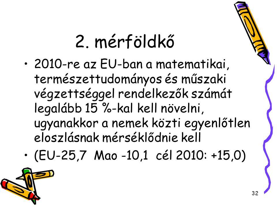 32 2. mérföldkő 2010-re az EU-ban a matematikai, természettudományos és műszaki végzettséggel rendelkezők számát legalább 15 %-kal kell növelni, ugyan