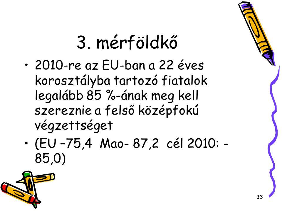 33 3. mérföldkő 2010-re az EU-ban a 22 éves korosztályba tartozó fiatalok legalább 85 %-ának meg kell szereznie a felső középfokú végzettséget (EU –75