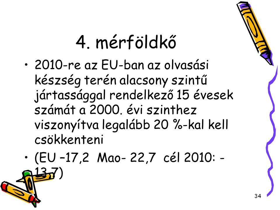 34 4. mérföldkő 2010-re az EU-ban az olvasási készség terén alacsony szintű jártassággal rendelkező 15 évesek számát a 2000. évi szinthez viszonyítva
