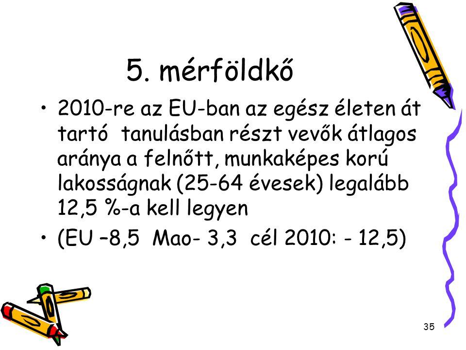 35 5. mérföldkő 2010-re az EU-ban az egész életen át tartó tanulásban részt vevők átlagos aránya a felnőtt, munkaképes korú lakosságnak (25-64 évesek)