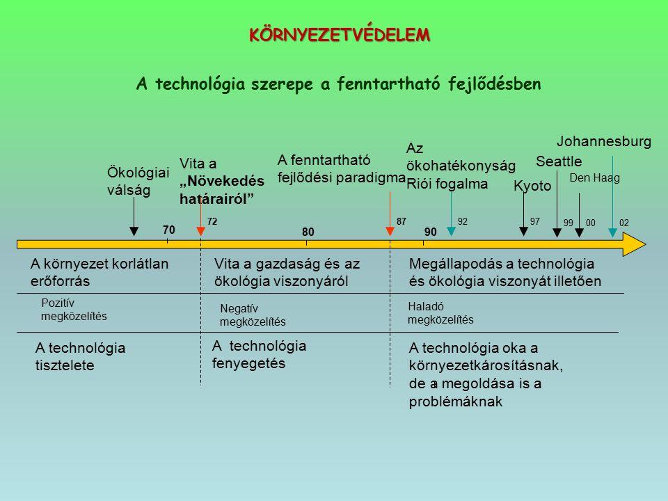 """A technológia szerepe a fenntartható fejlődésben Ökológiai válság Vita a """"Növekedés határairól"""" A fenntartható fejlődési paradigma Az ökohatékonyság R"""