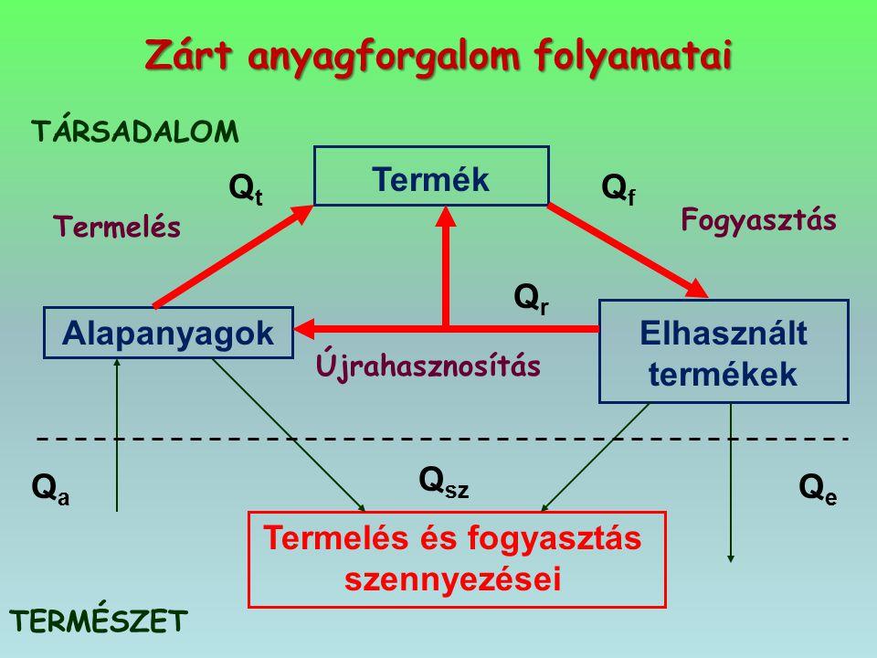 Zárt anyagforgalom folyamatai QrQr Termelés Termék Alapanyagok Elhasznált termékek Termelés és fogyasztás szennyezései TÁRSADALOM TERMÉSZET QtQt QfQf