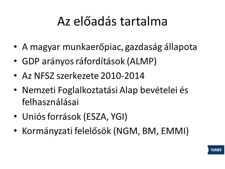 Az előadás tartalma A magyar munkaerőpiac, gazdaság állapota GDP arányos ráfordítások (ALMP) Az NFSZ szerkezete 2010-2014 Nemzeti Foglalkoztatási Alap bevételei és felhasználásai Uniós források (ESZA, YGI) Kormányzati felelősök (NGM, BM, EMMI)