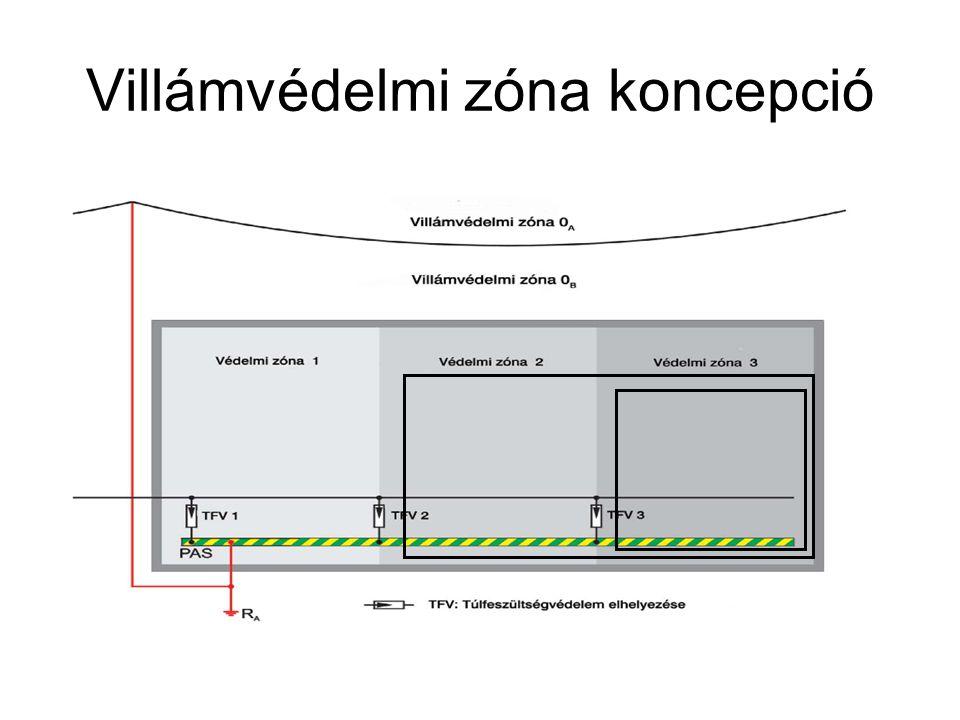 Villámvédelmi zóna koncepció