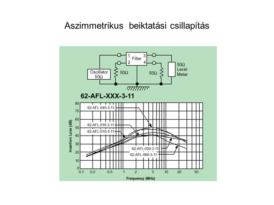 Aszimmetrikus beiktatási csillapítás