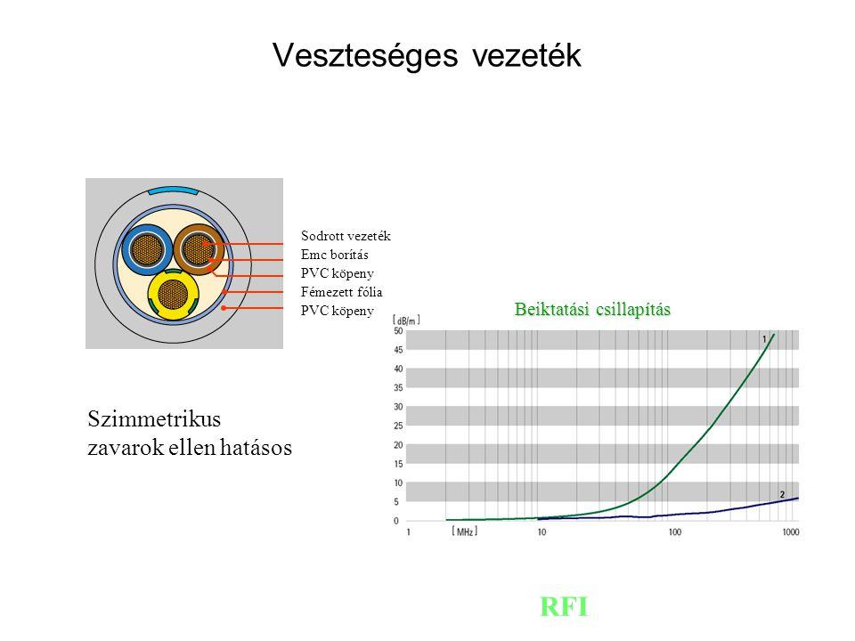 RFI Sodrott vezeték Emc borítás PVC köpeny Fémezett fólia PVC köpeny Beiktatási csillapítás Veszteséges vezeték Szimmetrikus zavarok ellen hatásos