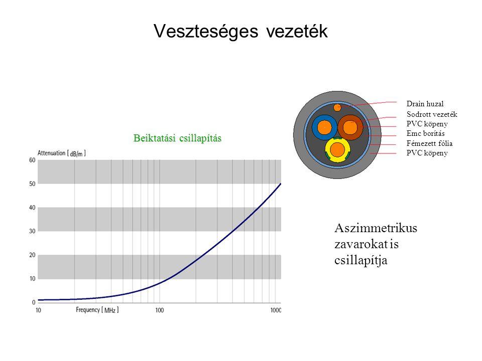 Drain huzal Sodrott vezeték PVC köpeny Emc borítás Fémezett fólia PVC köpeny Veszteséges vezeték Beiktatási csillapítás Aszimmetrikus zavarokat is csi