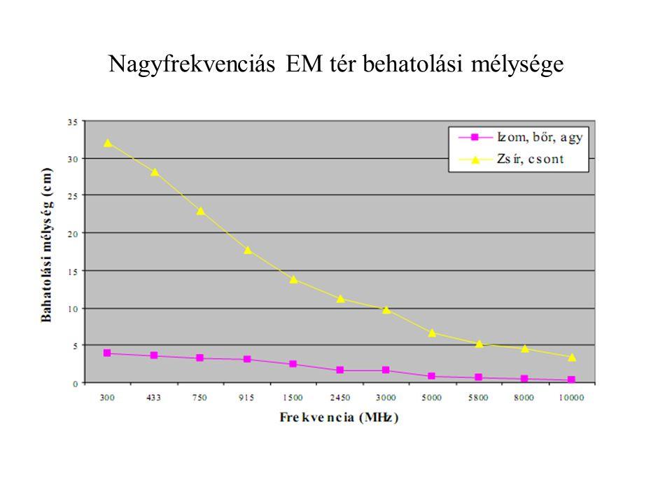 Nagyfrekvenciás EM tér behatolási mélysége