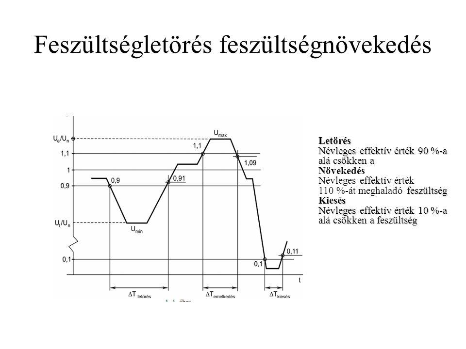 Feszültségletörés feszültségnövekedés Letörés Névleges effektív érték 90 %-a alá csökken a Növekedés effektív Névleges effektív érték feszültség 110 %