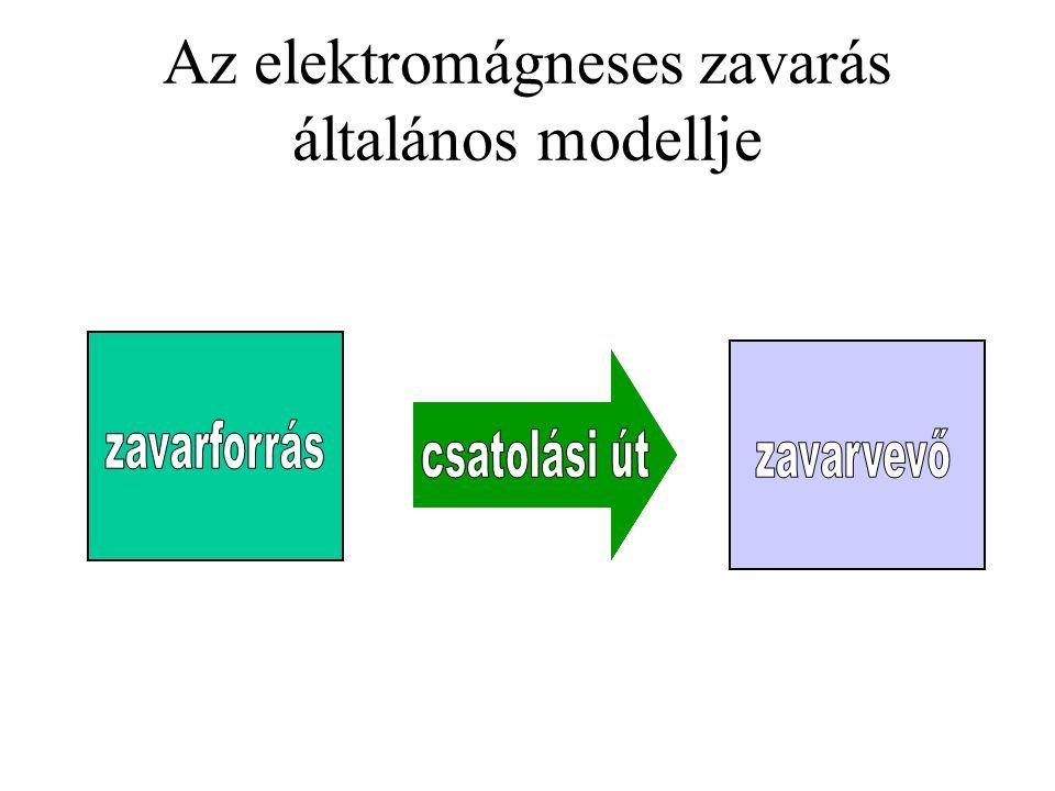 Az elektromágneses zavarás általános modellje