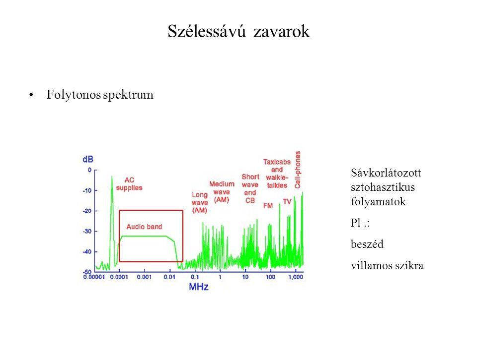 Szélessávú zavarok Folytonos spektrum Sávkorlátozott sztohasztikus folyamatok Pl.: beszéd villamos szikra