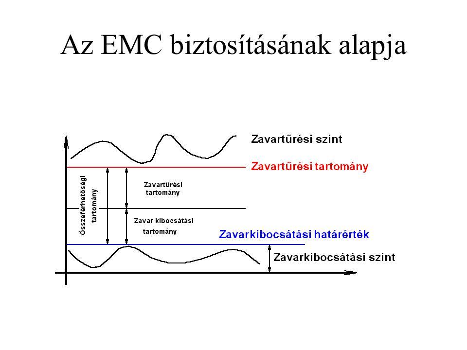 Az EMC biztosításának alapja