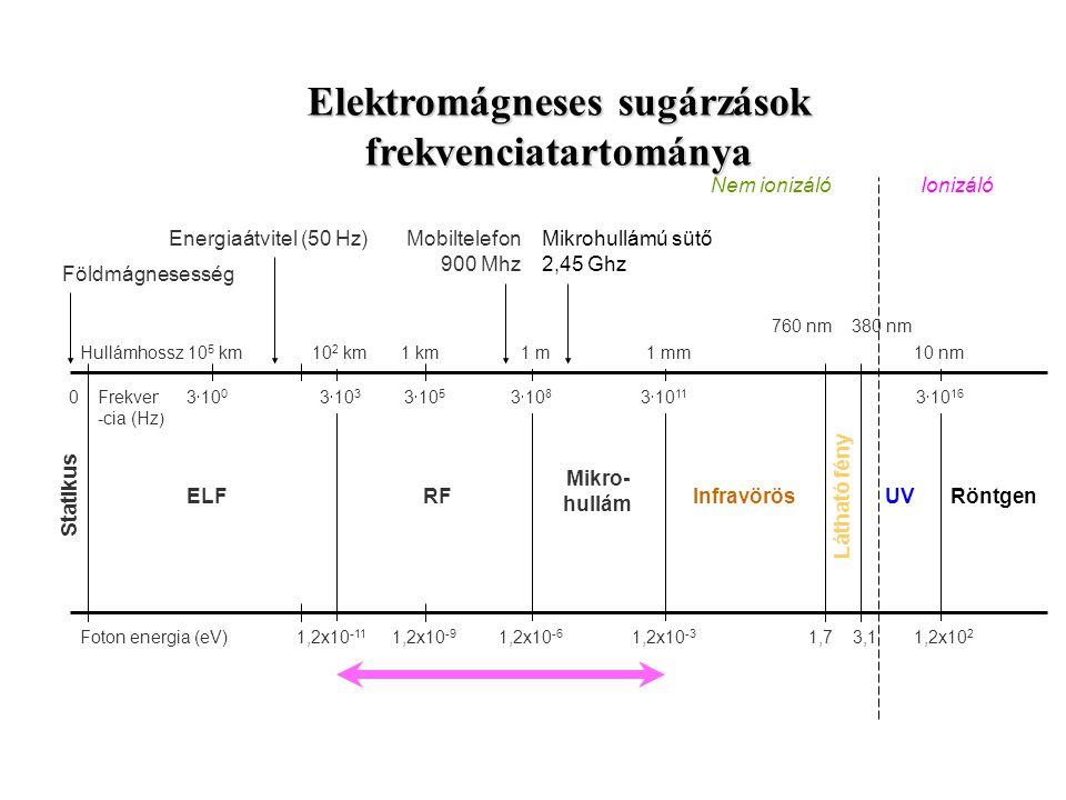 UV 10 nm 1,2x10 2 3  10 16 Röntgen Statikus 0 Mikro- hullám 1 mm 3  10 11 1,2x10 -3 Frekven -cia (Hz) Hullámhossz Foton energia (eV) RF 1 m1 km 3 