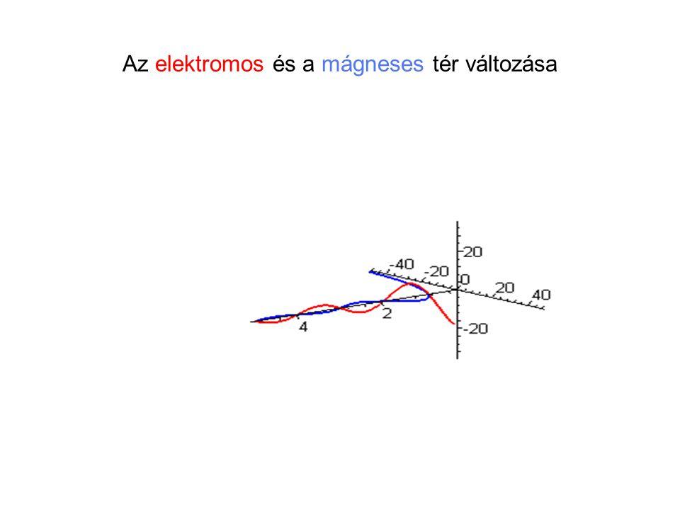 Az elektromos és a mágneses tér változása