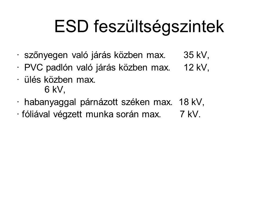 ESD feszültségszintek · szőnyegen való járás közben max. 35 kV, · PVC padlón való járás közben max. 12 kV, · ülés közben max. 6 kV, · habanyaggal párn