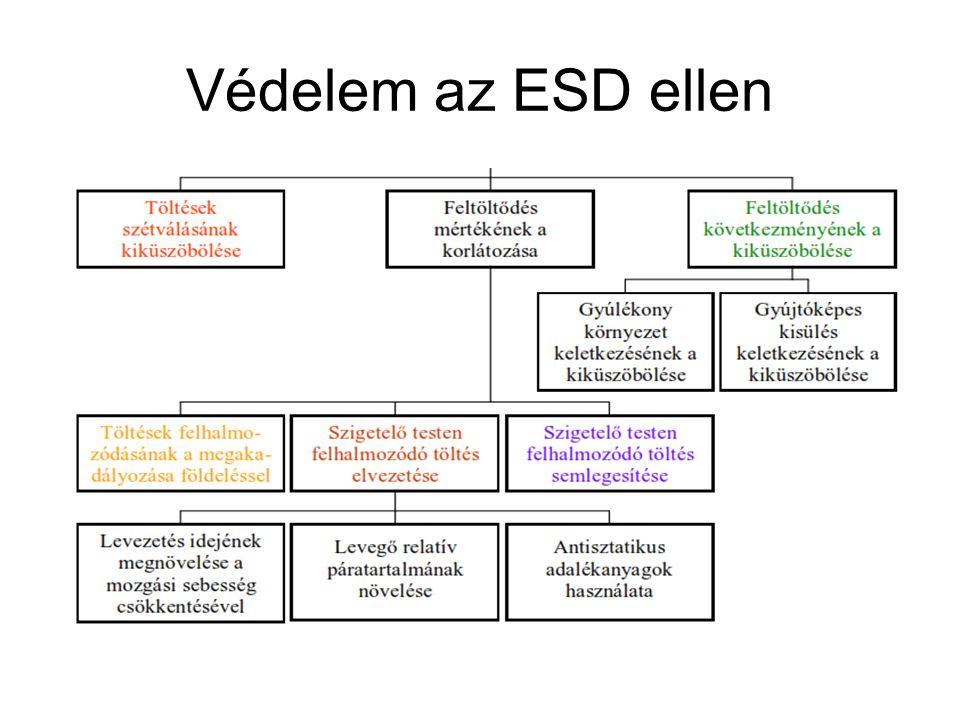 Védelem az ESD ellen