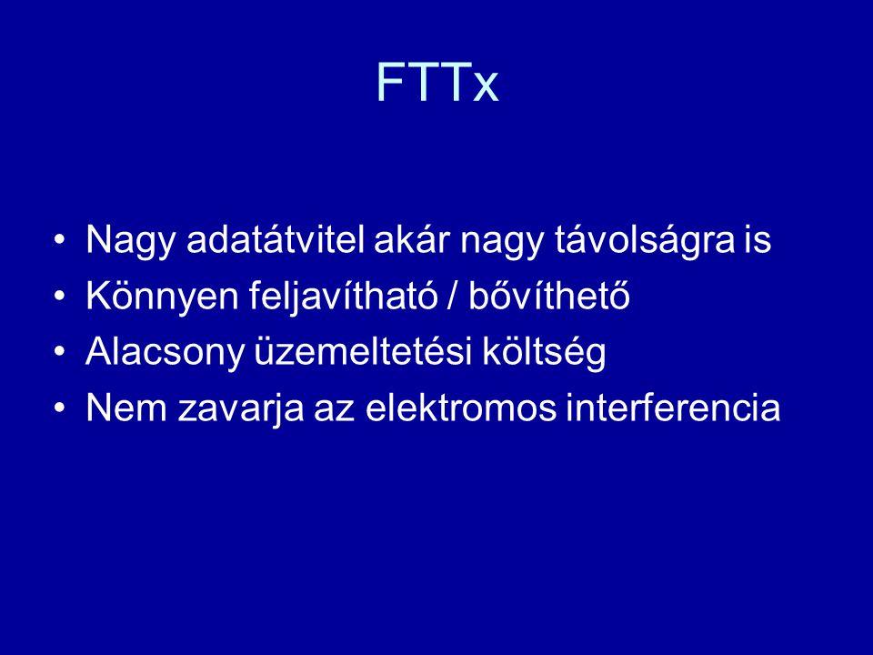 FTTx Nagy adatátvitel akár nagy távolságra is Könnyen feljavítható / bővíthető Alacsony üzemeltetési költség Nem zavarja az elektromos interferencia