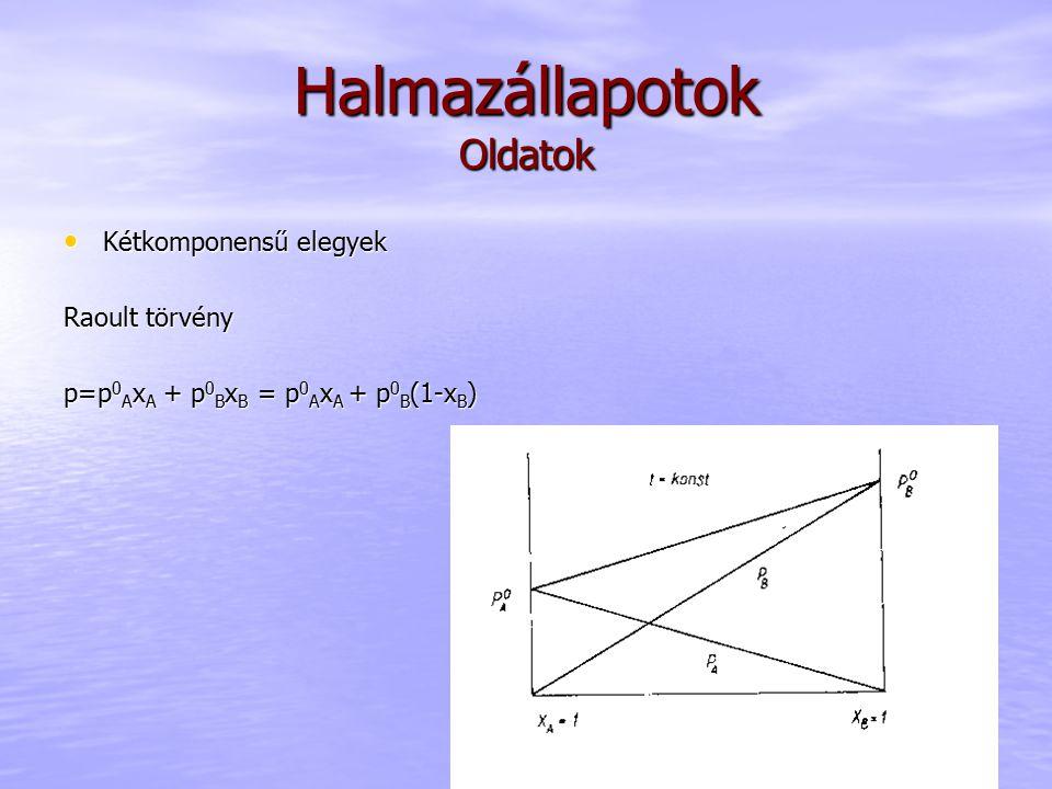 Halmazállapotok Oldatok Kétkomponensű elegyek Kétkomponensű elegyek Raoult törvény p=p 0 A x A + p 0 B x B = p 0 A x A + p 0 B (1-x B )