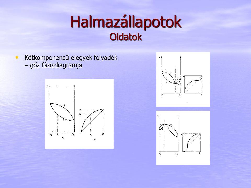 Halmazállapotok Oldatok Kétkomponensű elegyek folyadék – gőz fázisdiagramja Kétkomponensű elegyek folyadék – gőz fázisdiagramja