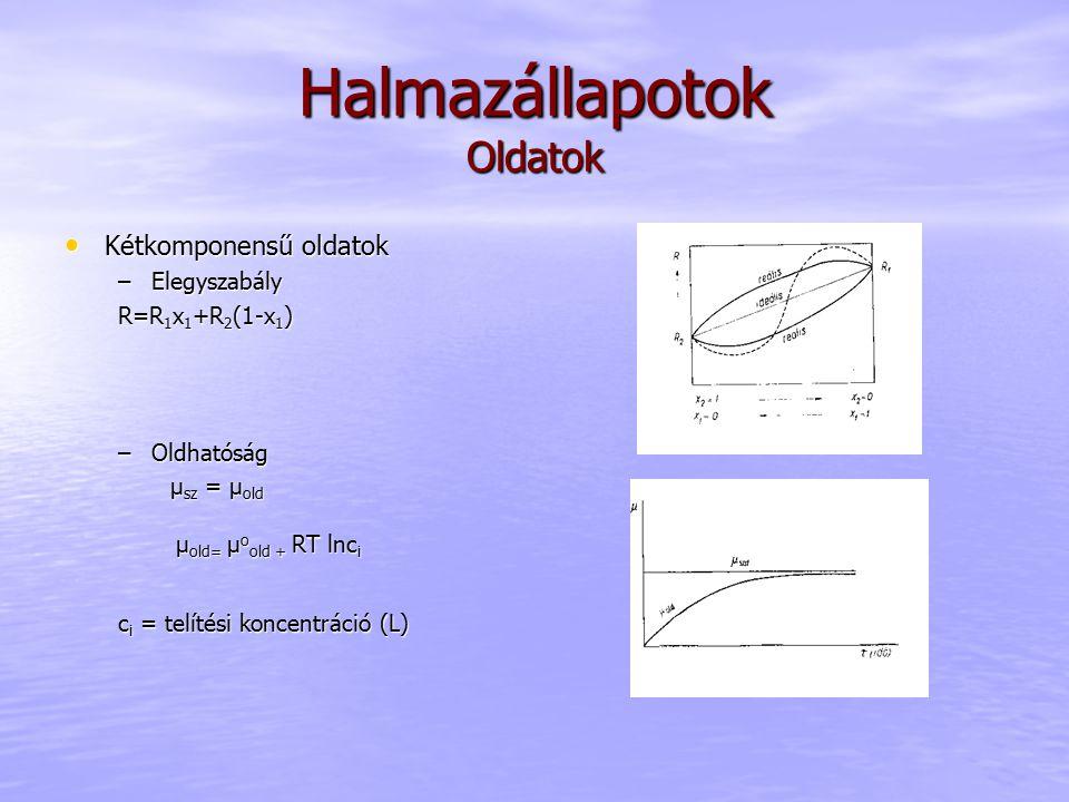 Halmazállapotok Oldatok Kétkomponensű oldatok Kétkomponensű oldatok –Elegyszabály R=R 1 x 1 +R 2 (1-x 1 ) –Oldhatóság μ sz = μ old μ sz = μ old μ old=