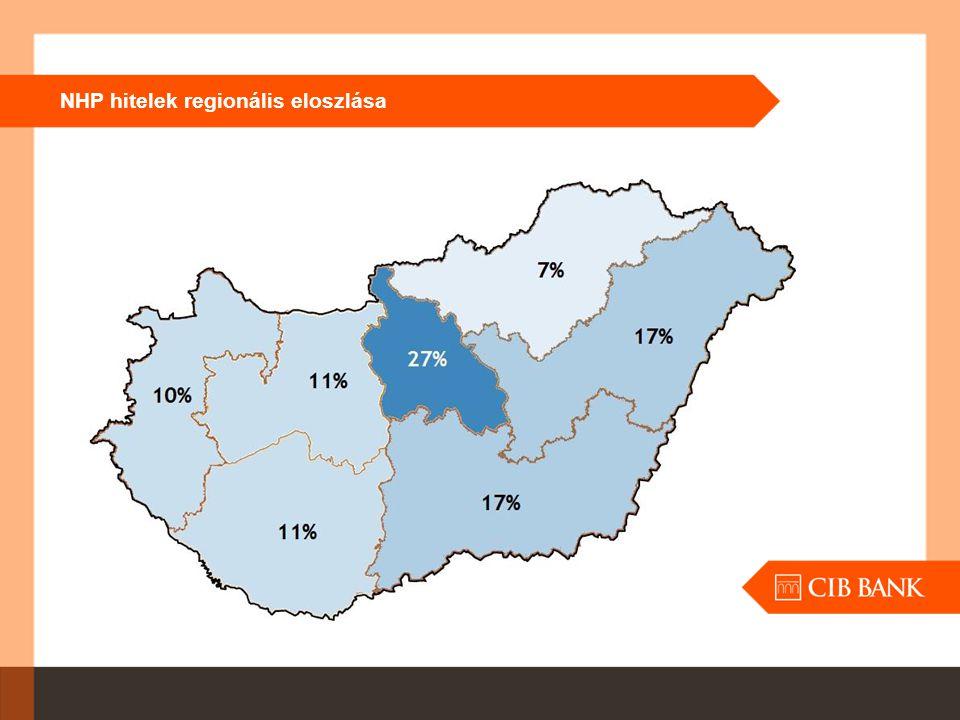 NHP hitelek regionális eloszlása