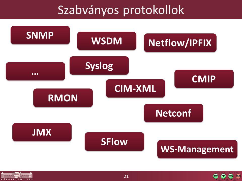 21 Szabványos protokollok SNMP RMON Netflow/IPFIX SFlow CMIP Syslog Netconf JMX CIM-XML WS-Management WSDM … …