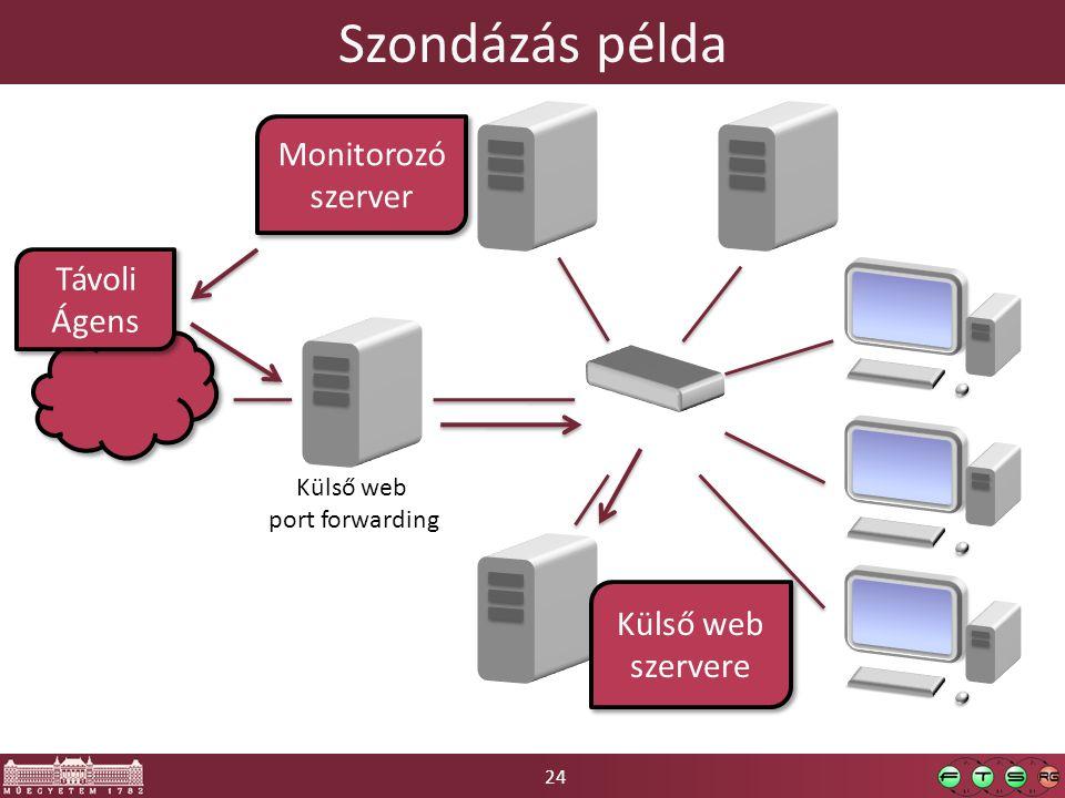 24 Szondázás példa Külső web port forwarding chicago 10.10.10.2 Belső web Monitorozó szerver Külső web szervere Távoli Ágens