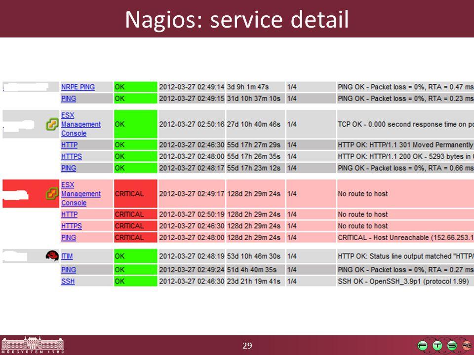 29 Nagios: service detail