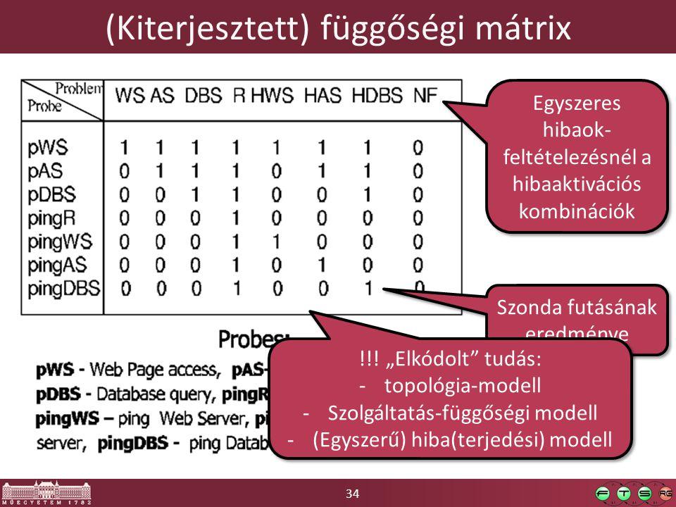 34 (Kiterjesztett) függőségi mátrix Egyszeres hibaok- feltételezésnél a hibaaktivációs kombinációk Szonda futásának eredménye !!.