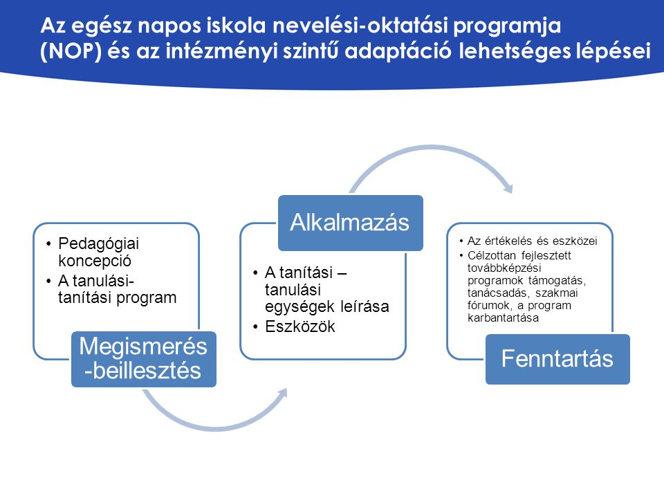 Az egész napos iskola nevelési-oktatási programja (NOP) és az intézményi szintű adaptáció lehetséges lépései